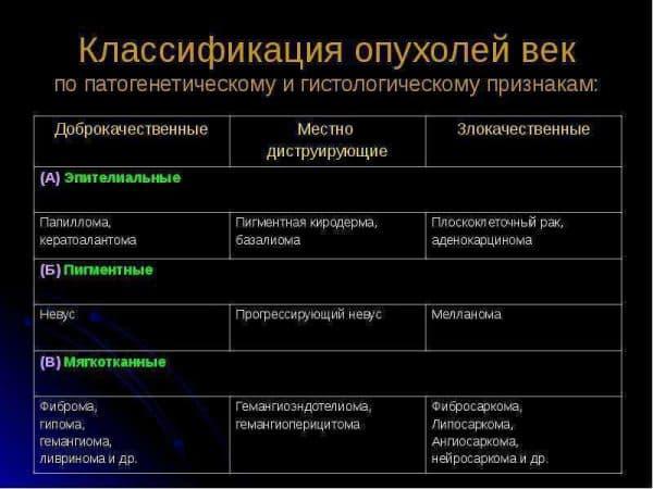 таблица классификации опухоли век