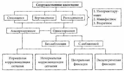 классификация видов косоглазия