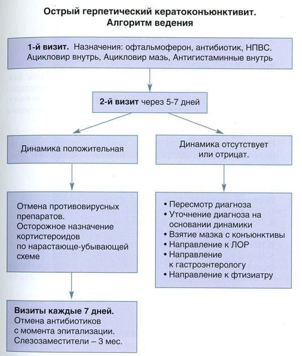 лечение кератита